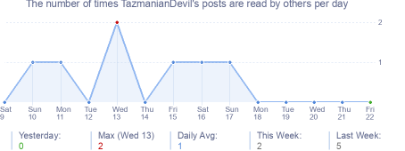How many times TazmanianDevil's posts are read daily