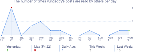 How many times yungeddy's posts are read daily