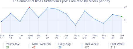 How many times turtlemom's posts are read daily