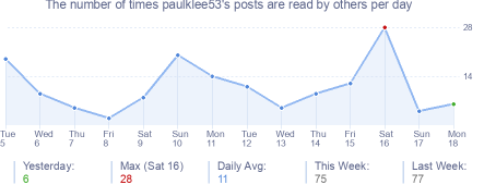 How many times paulklee53's posts are read daily