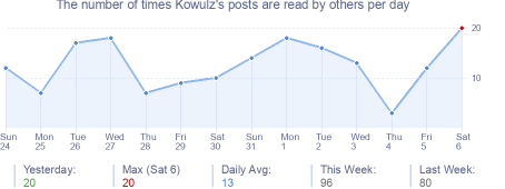 How many times Kowulz's posts are read daily