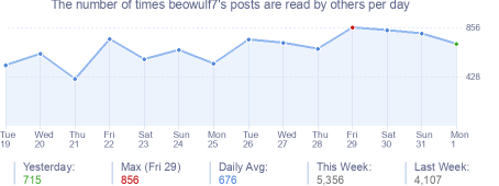 How many times beowulf7's posts are read daily