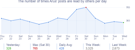 How many times Arus's posts are read daily