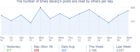 How many times davecj's posts are read daily