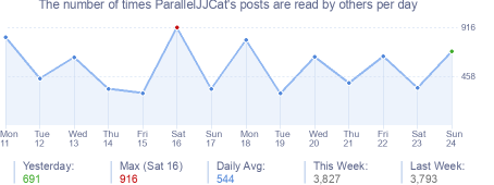 How many times ParallelJJCat's posts are read daily