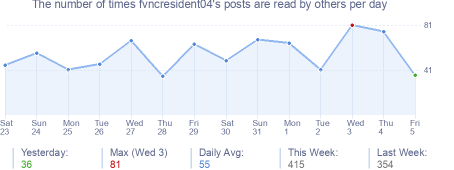 How many times fvncresident04's posts are read daily