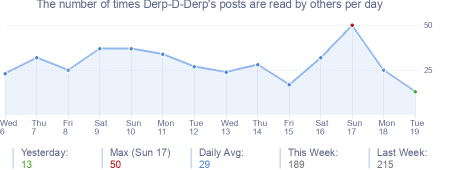 How many times Derp-D-Derp's posts are read daily