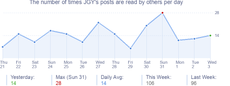 How many times JGY's posts are read daily