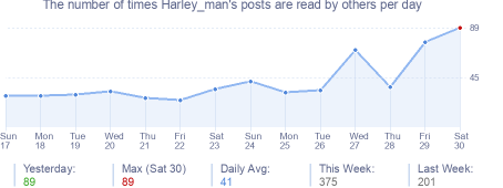 How many times Harley_man's posts are read daily