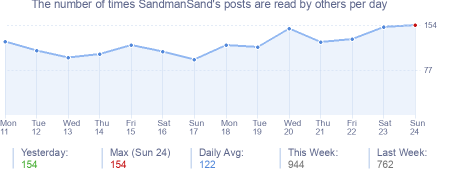 How many times SandmanSand's posts are read daily