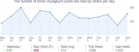 How many times Voyageur's posts are read daily