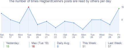 How many times HagbardCeline's posts are read daily