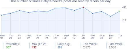 How many times Babytarheelz's posts are read daily