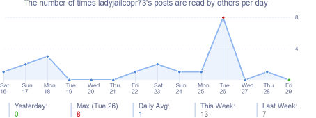 How many times ladyjailcopr73's posts are read daily