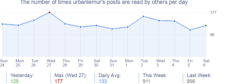 How many times urbanlemur's posts are read daily