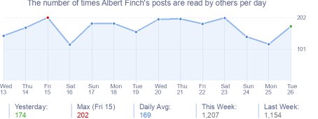 How many times Albert Finch's posts are read daily