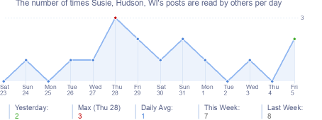 How many times Susie, Hudson, WI's posts are read daily