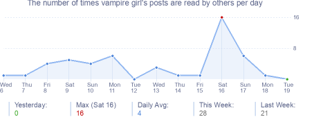 How many times vampire girl's posts are read daily