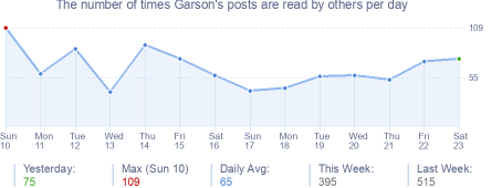 How many times Garson's posts are read daily