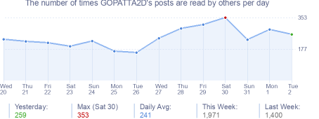How many times GOPATTA2D's posts are read daily