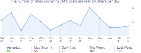 How many times pmmenn2014's posts are read daily