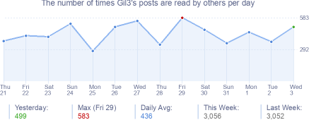 How many times Gil3's posts are read daily