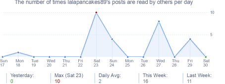 How many times lalapancakes89's posts are read daily