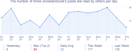 How many times snowlandcook's posts are read daily