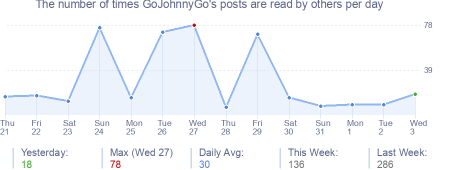 How many times GoJohnnyGo's posts are read daily