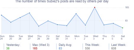 How many times Subie2's posts are read daily