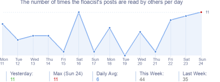 How many times the floacist's posts are read daily