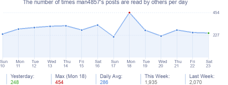 How many times man4857's posts are read daily