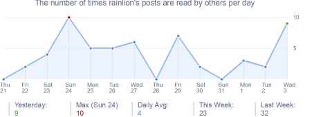 How many times rainlion's posts are read daily