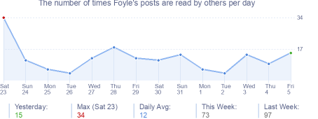 How many times Foyle's posts are read daily
