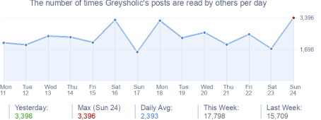 How many times Greysholic's posts are read daily
