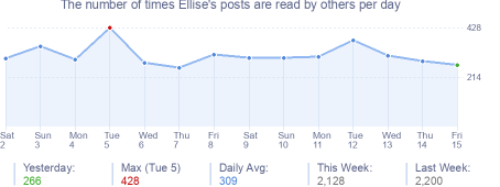 How many times Ellise's posts are read daily