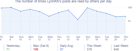 How many times LynnKK's posts are read daily