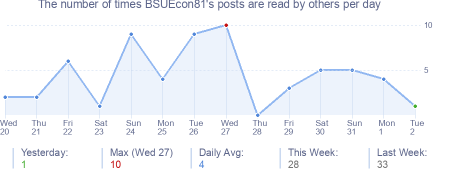 How many times BSUEcon81's posts are read daily