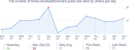 How many times slowboattochina's posts are read daily