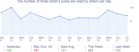 How many times fizbin's posts are read daily