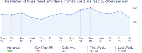 How many times Need_affordable_home's posts are read daily
