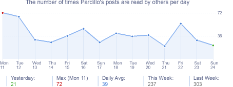 How many times Pardillo's posts are read daily