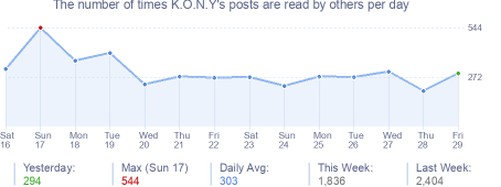 How many times K.O.N.Y's posts are read daily