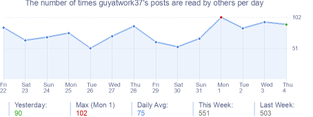 How many times guyatwork37's posts are read daily