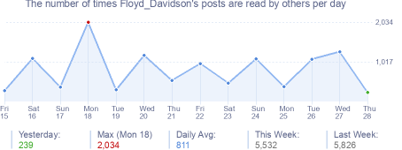How many times Floyd_Davidson's posts are read daily