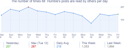 How many times Mr. Humble's posts are read daily