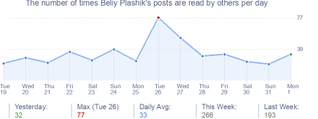 How many times Beliy Plashik's posts are read daily
