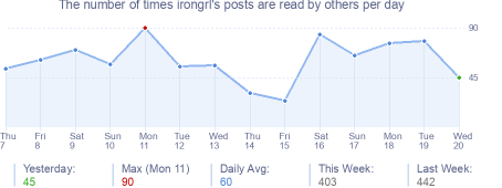 How many times irongrl's posts are read daily