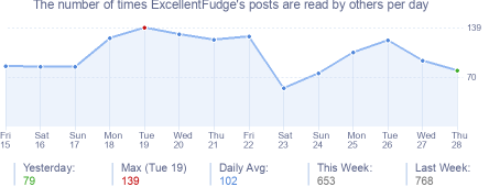 How many times ExcellentFudge's posts are read daily