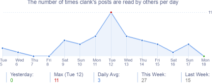 How many times clank's posts are read daily
